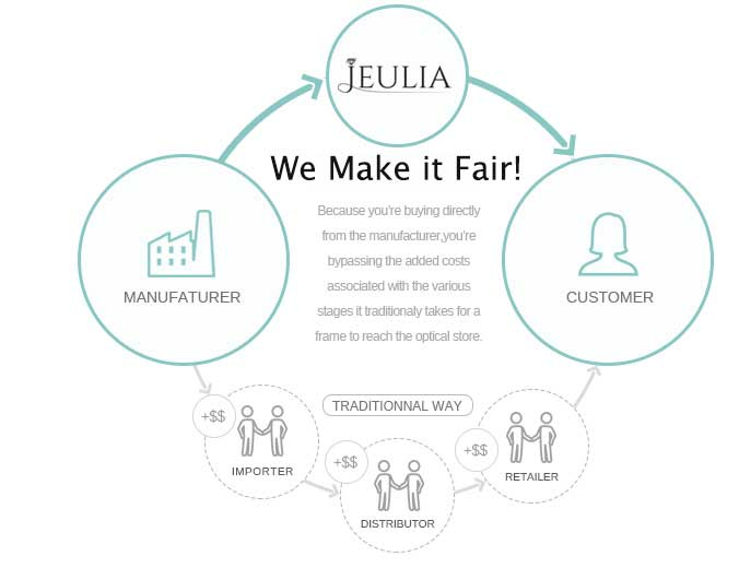Jeulia.com - Engagement Rings, jewelry, Promise Rings for Couples and More