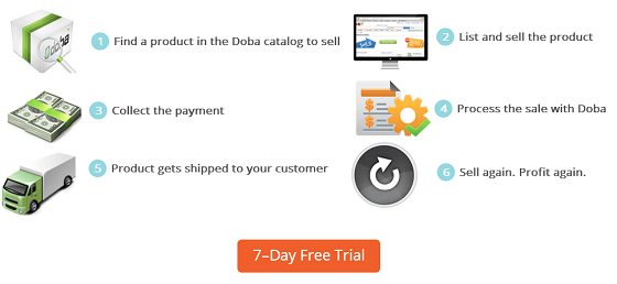 Doba.com - Dropshipping via wholesale distributers and suppliers