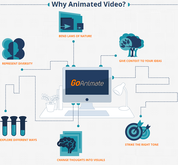 Create animated videos online with GoAnimate.com