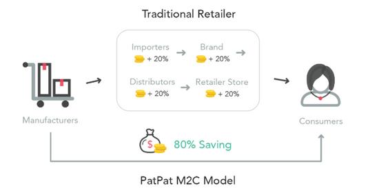 PatPat-M2C-Model.png